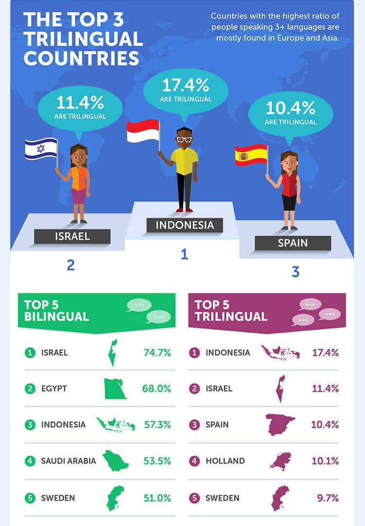 how multilingual is your country
