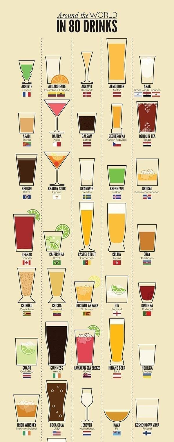 inlingua Edinburgh - infographic - around the word with drinks 1