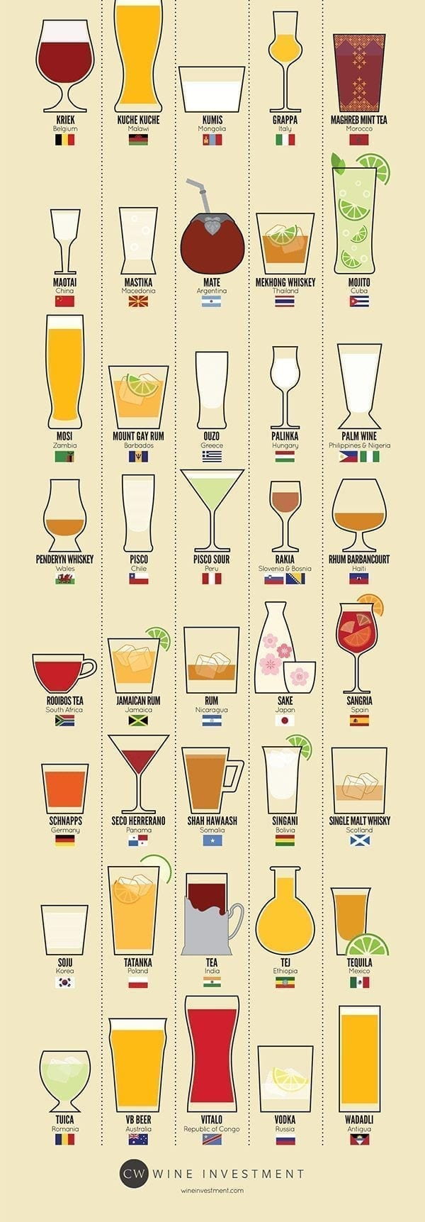 inlingua Edinburgh - infographic - around the word with drinks 2
