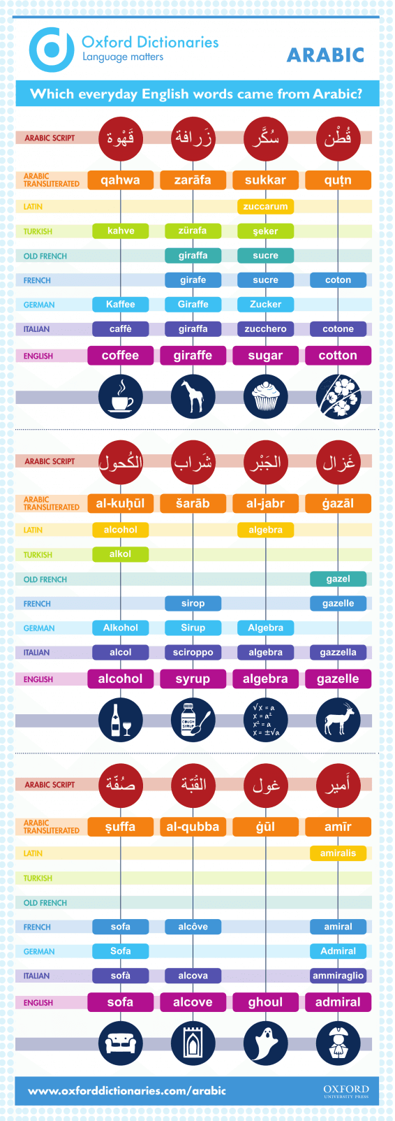 inlingua-edinburgh-infographic-Which-English-words-came-from-Arabic-566x1604